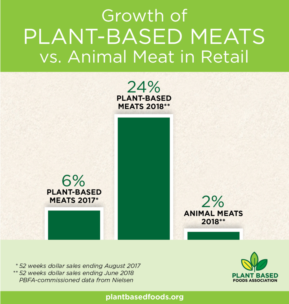 Growth of plant-based meats vs animal meat in retail