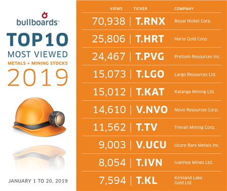 Buzz on the Bullboards: Metals & Mining in Focus-T RNX-T HRT-T PVG-T