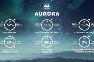 Aurora Cannabis' Tumble Might Not be as Bad as it Seems